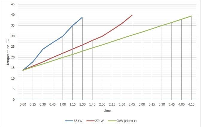 Az elektromos és fatüzelésű fűtőberendezések fűtési arányainak összehasonlítása.