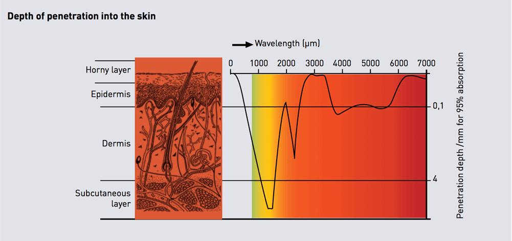 Az infravörös fény mélyen behatol a bőrbe